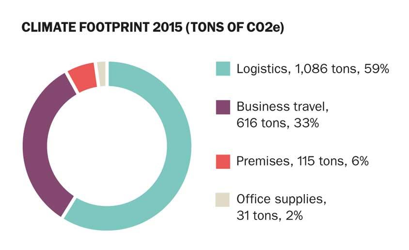 Climate-Footprint