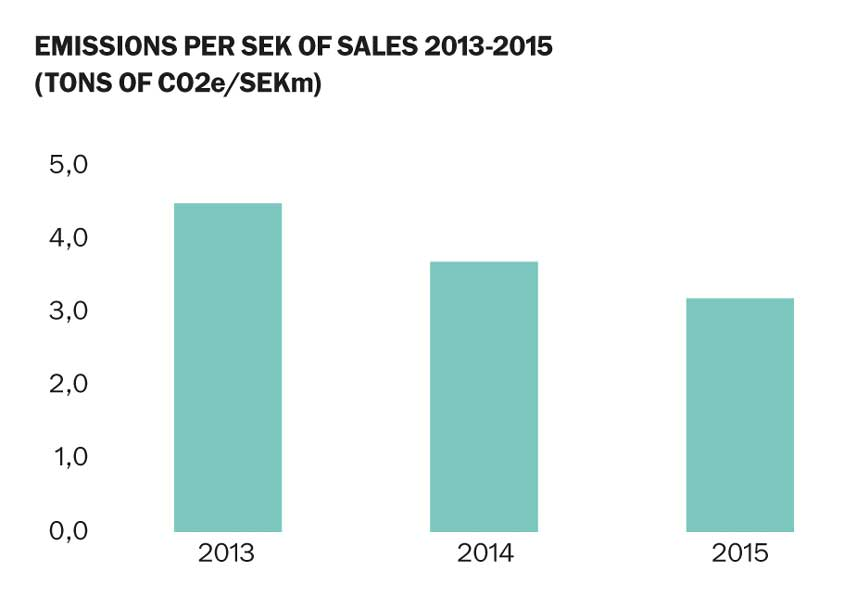 Emission-per-SEK-of-Sales