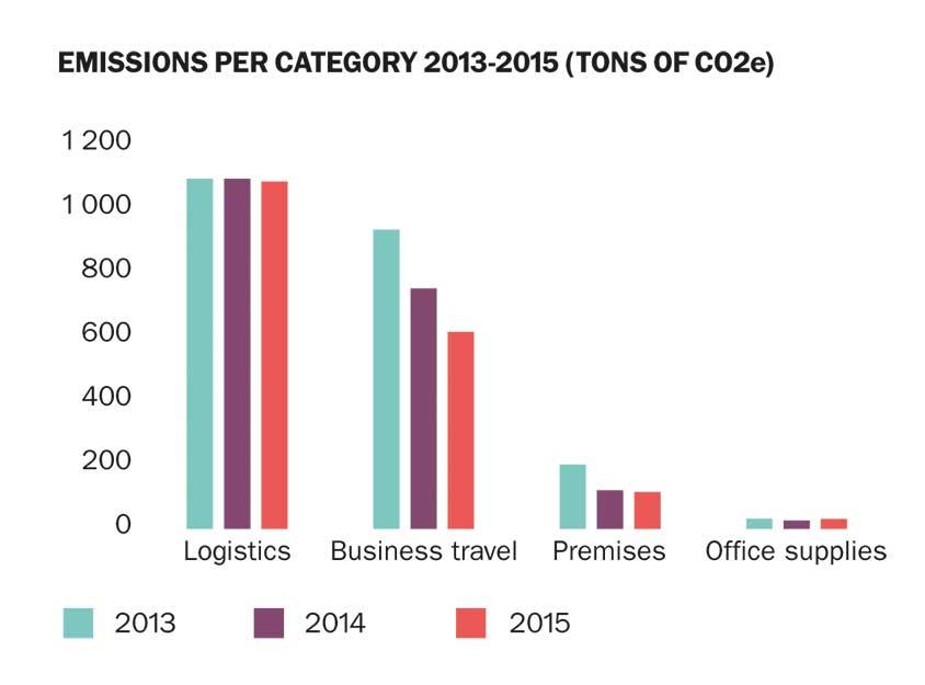Emissions-per-category