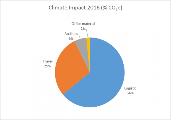 Climate impact from our own operations | Björn Borg AB